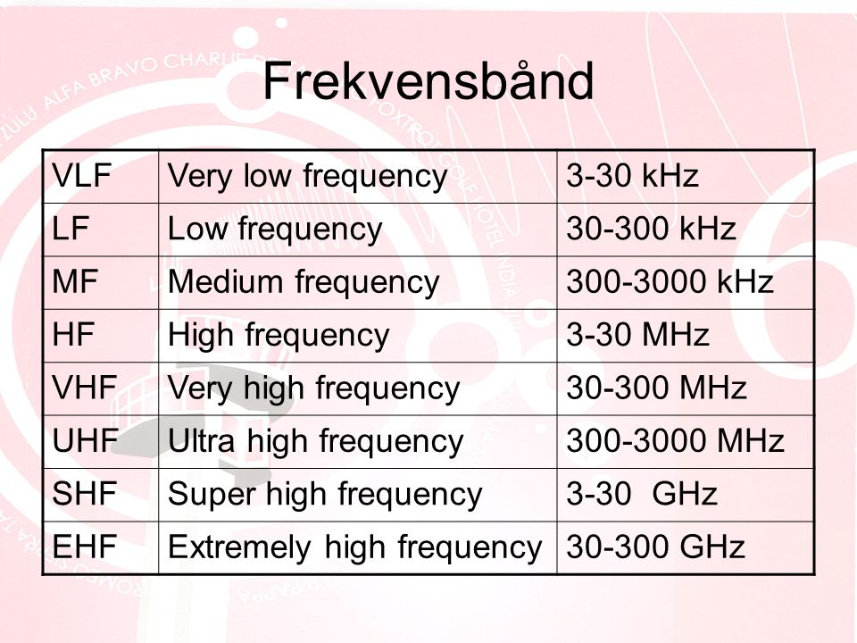 Frekvensbånd VLF Very low frequency 3-30 kHz LF Low frequency