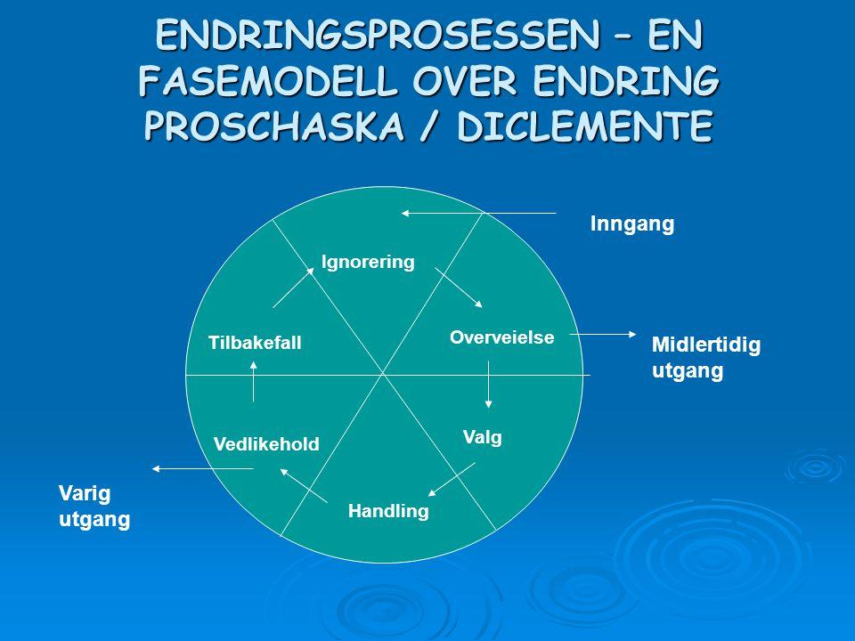 ENDRINGSPROSESSEN – EN FASEMODELL OVER ENDRING PROSCHASKA / DICLEMENTE