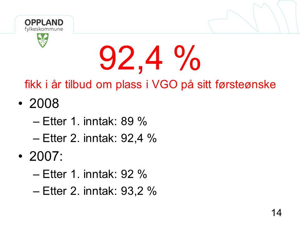 92,4 % fikk i år tilbud om plass i VGO på sitt førsteønske