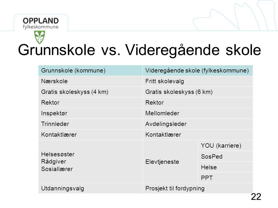Grunnskole vs. Videregående skole
