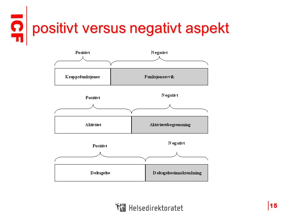 positivt versus negativt aspekt