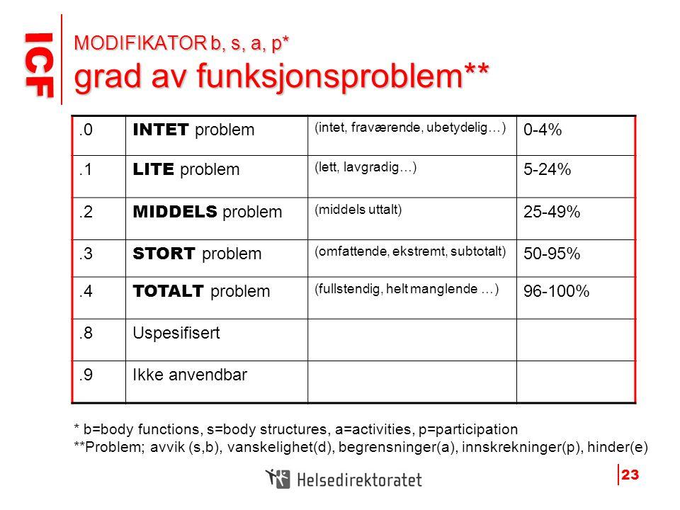 MODIFIKATOR b, s, a, p* grad av funksjonsproblem**