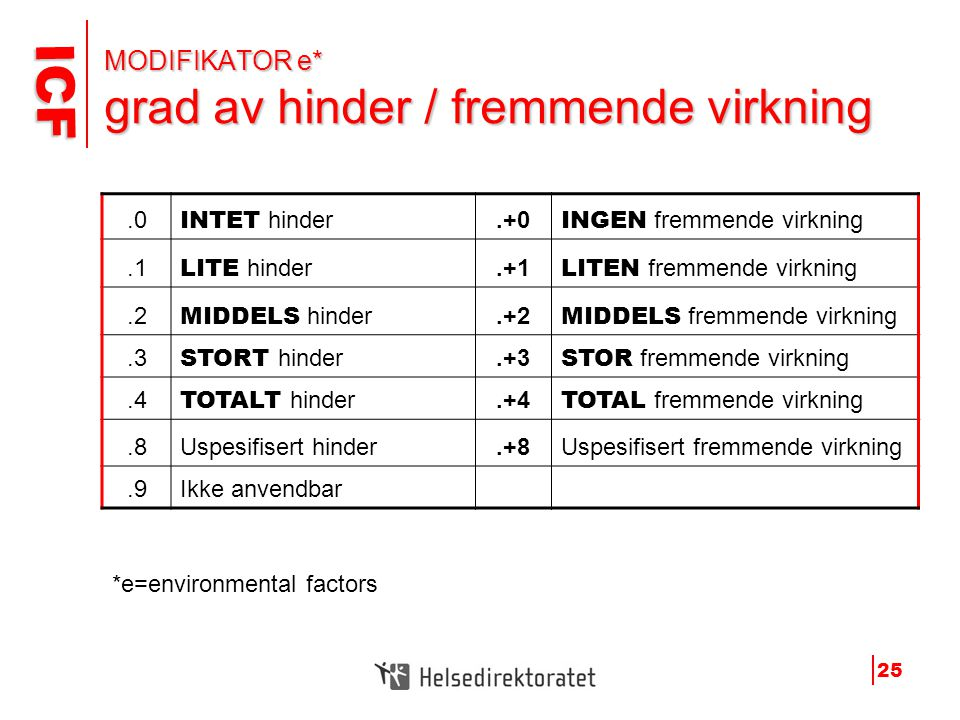 MODIFIKATOR e* grad av hinder / fremmende virkning