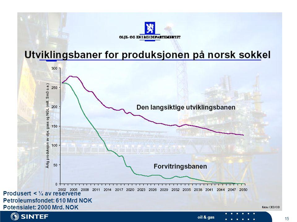 Produsert < ¼ av reservene Petroleumsfondet: 610 Mrd NOK