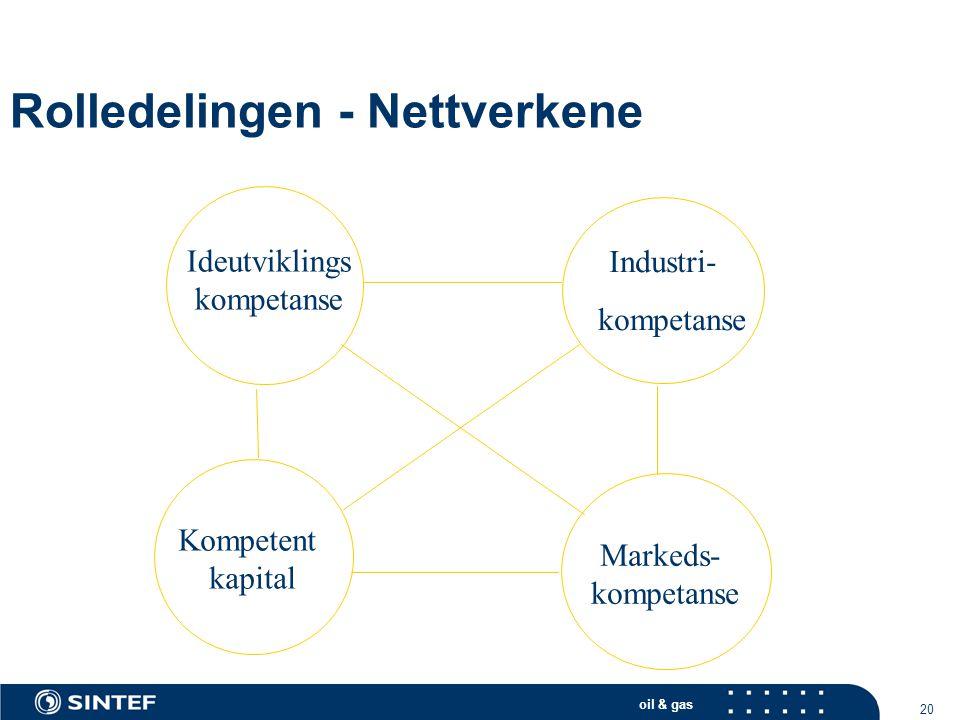 Rolledelingen - Nettverkene