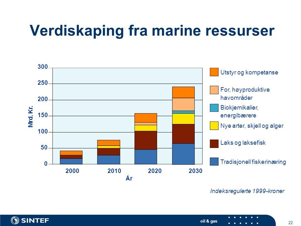 Verdiskaping fra marine ressurser