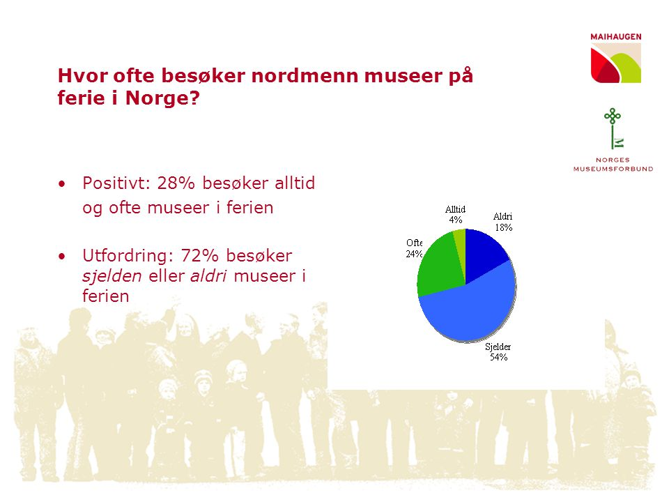 Hvor ofte besøker nordmenn museer på ferie i Norge
