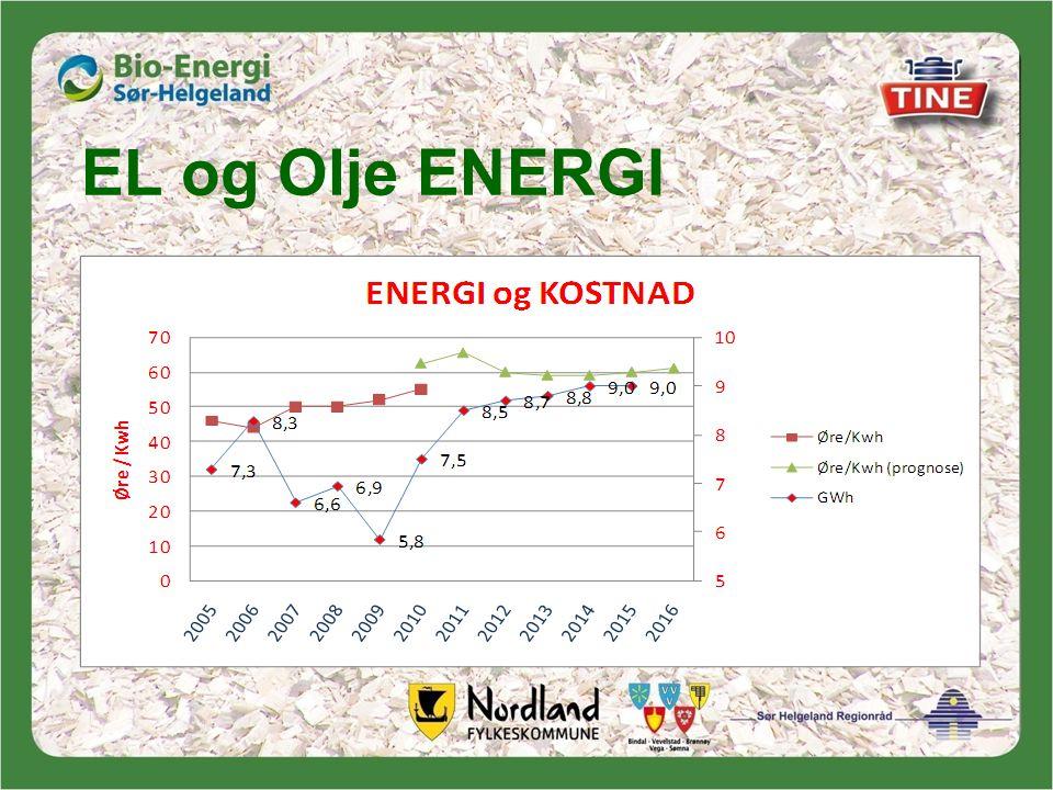 EL og Olje ENERGI