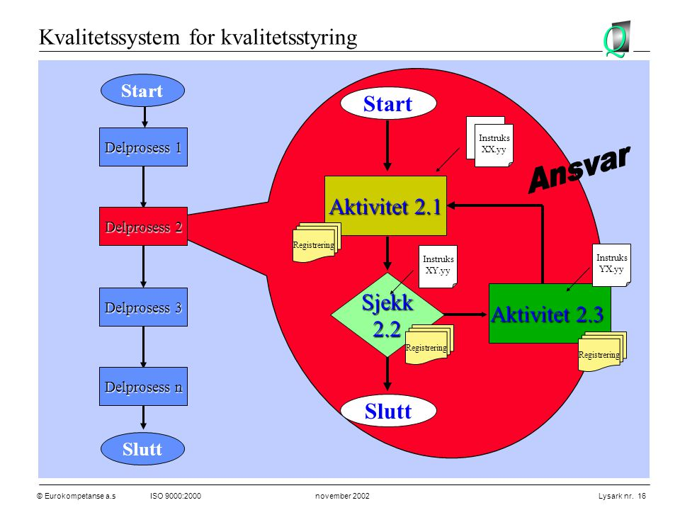 Ansvar Kvalitetssystem for kvalitetsstyring Start Aktivitet 2.1 Sjekk