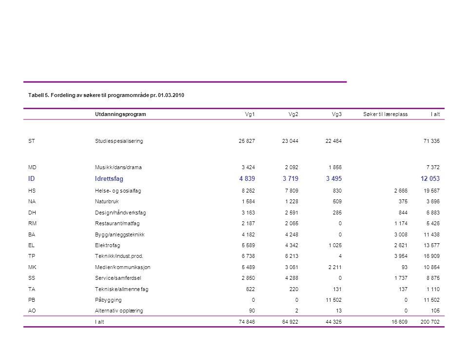 Tabell 5. Fordeling av søkere til programområde pr. 01.03.2010