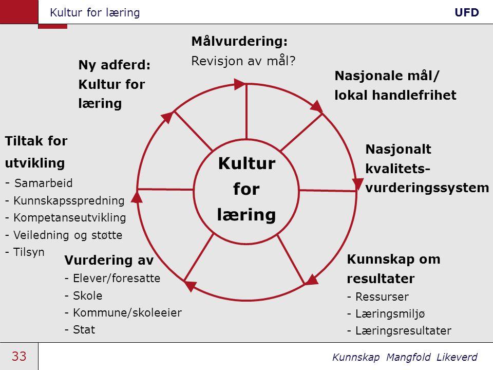 Kultur for læring Målvurdering: Revisjon av mål