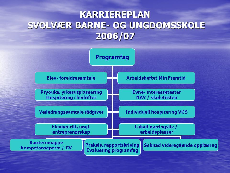 KARRIEREPLAN SVOLVÆR BARNE- OG UNGDOMSSKOLE 2006/07