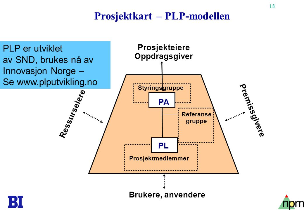 Prosjektkart – PLP-modellen