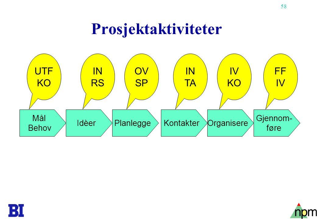 Prosjektaktiviteter UTF KO IN RS OV SP IN TA IV KO FF IV Mål Behov