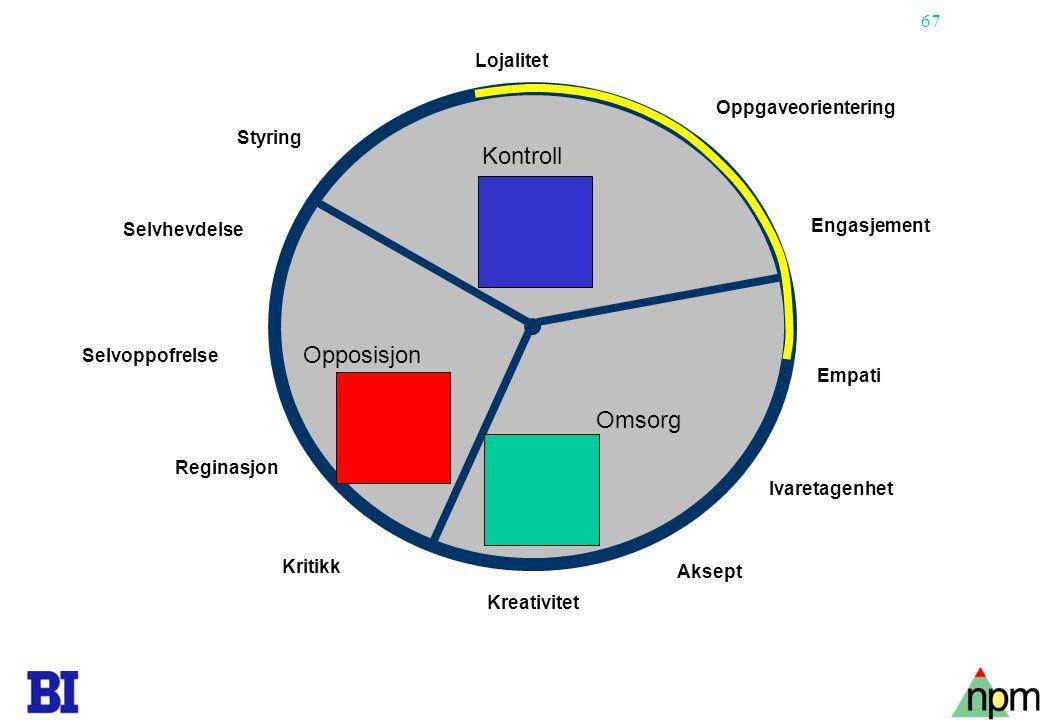 Kontroll Opposisjon Omsorg Lojalitet Oppgaveorientering Styring