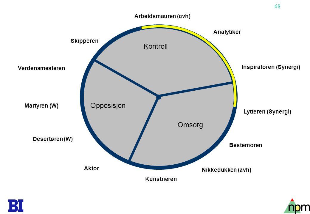 Kontroll Opposisjon Omsorg Arbeidsmauren (avh) Analytiker Skipperen