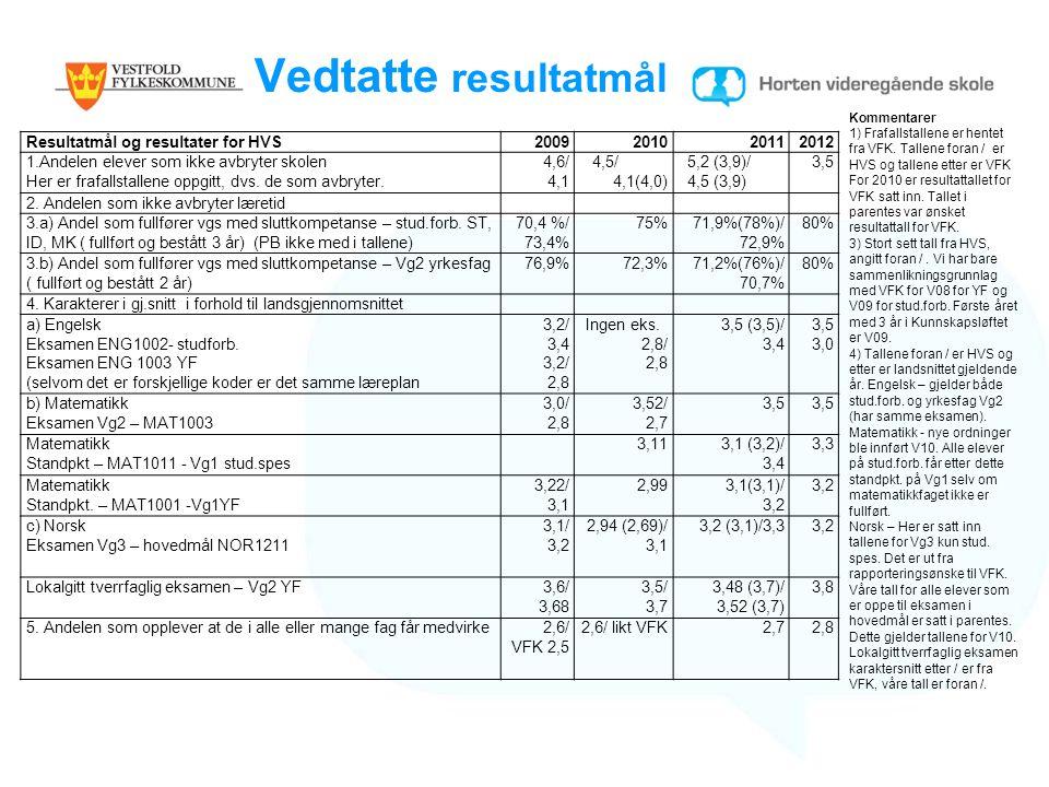 Vedtatte resultatmål Resultatmål og resultater for HVS 2009 2010 2011