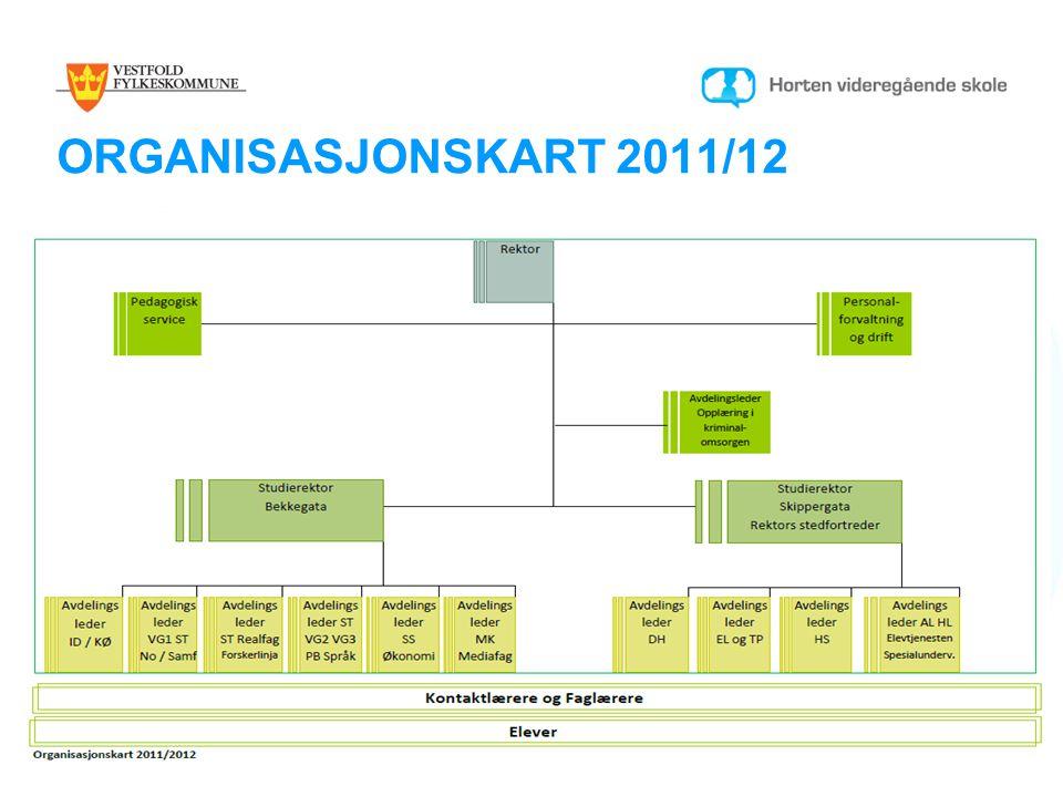 ORGANISASJONSKART 2011/12 Fikk ikke kopiert inn org kartet !!!
