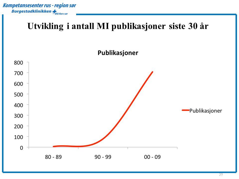 Utvikling i antall MI publikasjoner siste 30 år