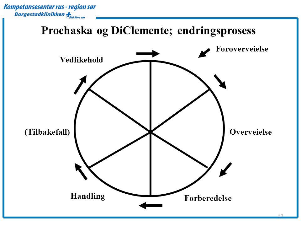 Prochaska og DiClemente; endringsprosess