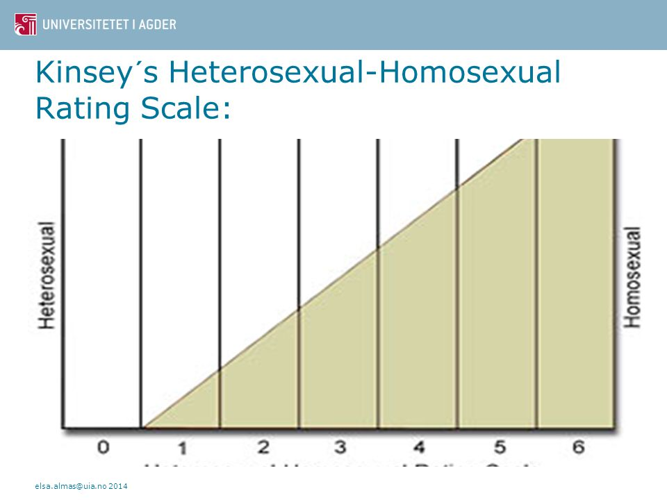 Kinsey´s Heterosexual-Homosexual Rating Scale: