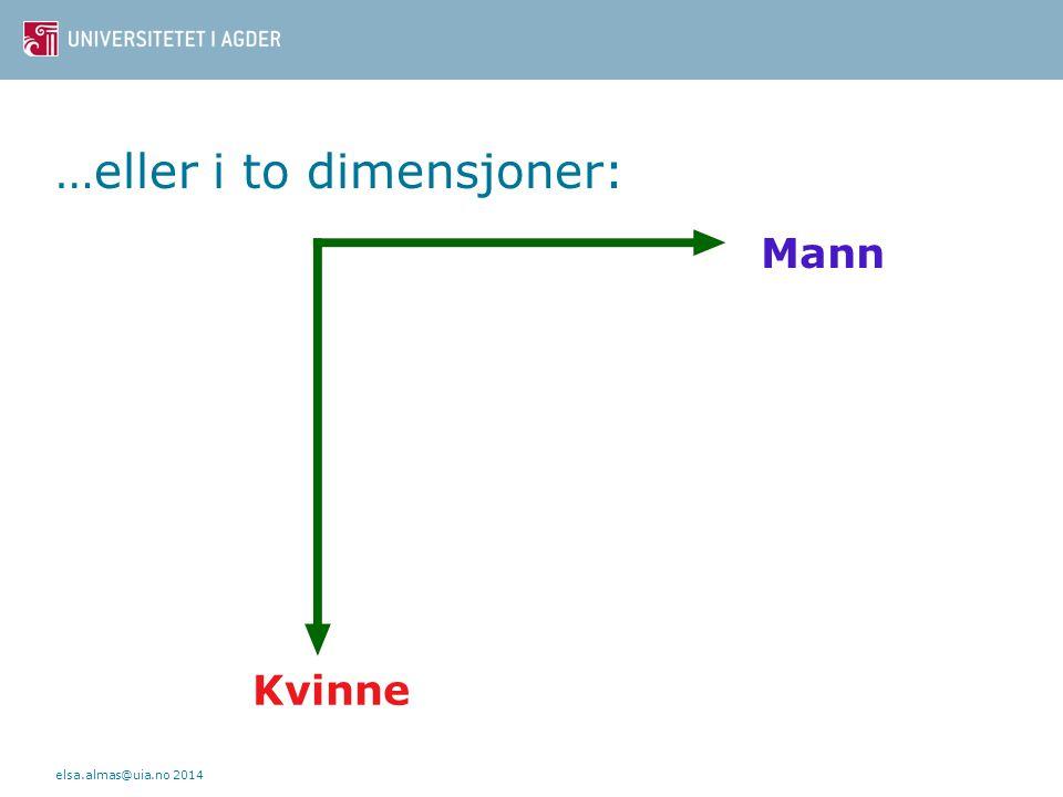 …eller i to dimensjoner: