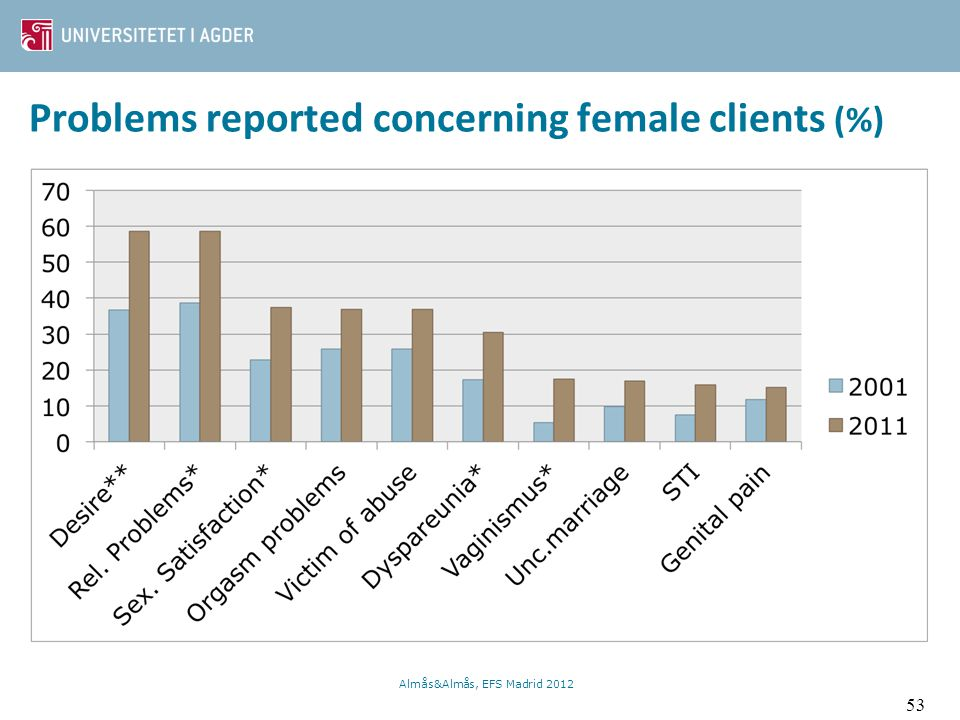 Problems reported concerning female clients (%)