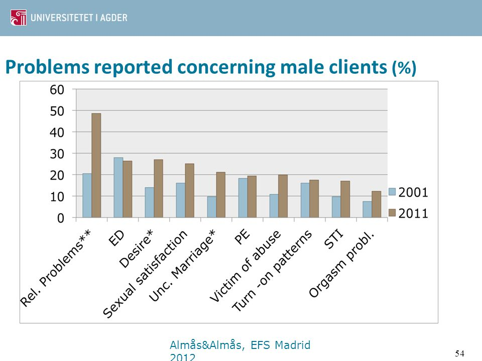 Problems reported concerning male clients (%)