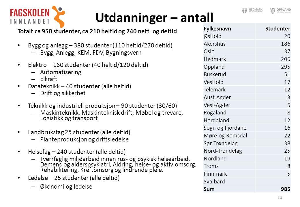 Utdanninger – antall Fylkesnavn. Studenter. Østfold. 20. Akershus. 186. Oslo. 37. Hedmark. 206.