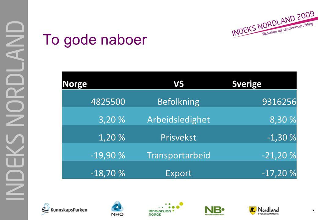 To gode naboer Norge VS Sverige 4825500 Befolkning 9316256 3,20 %