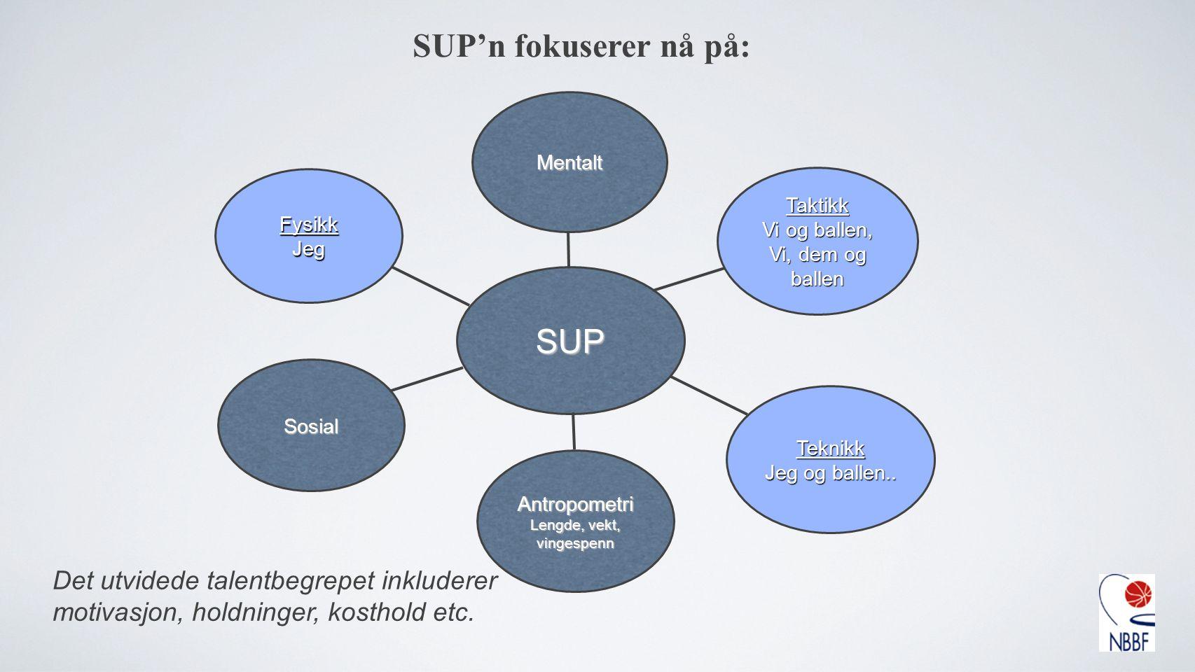 SUP'n fokuserer nå på: SUP