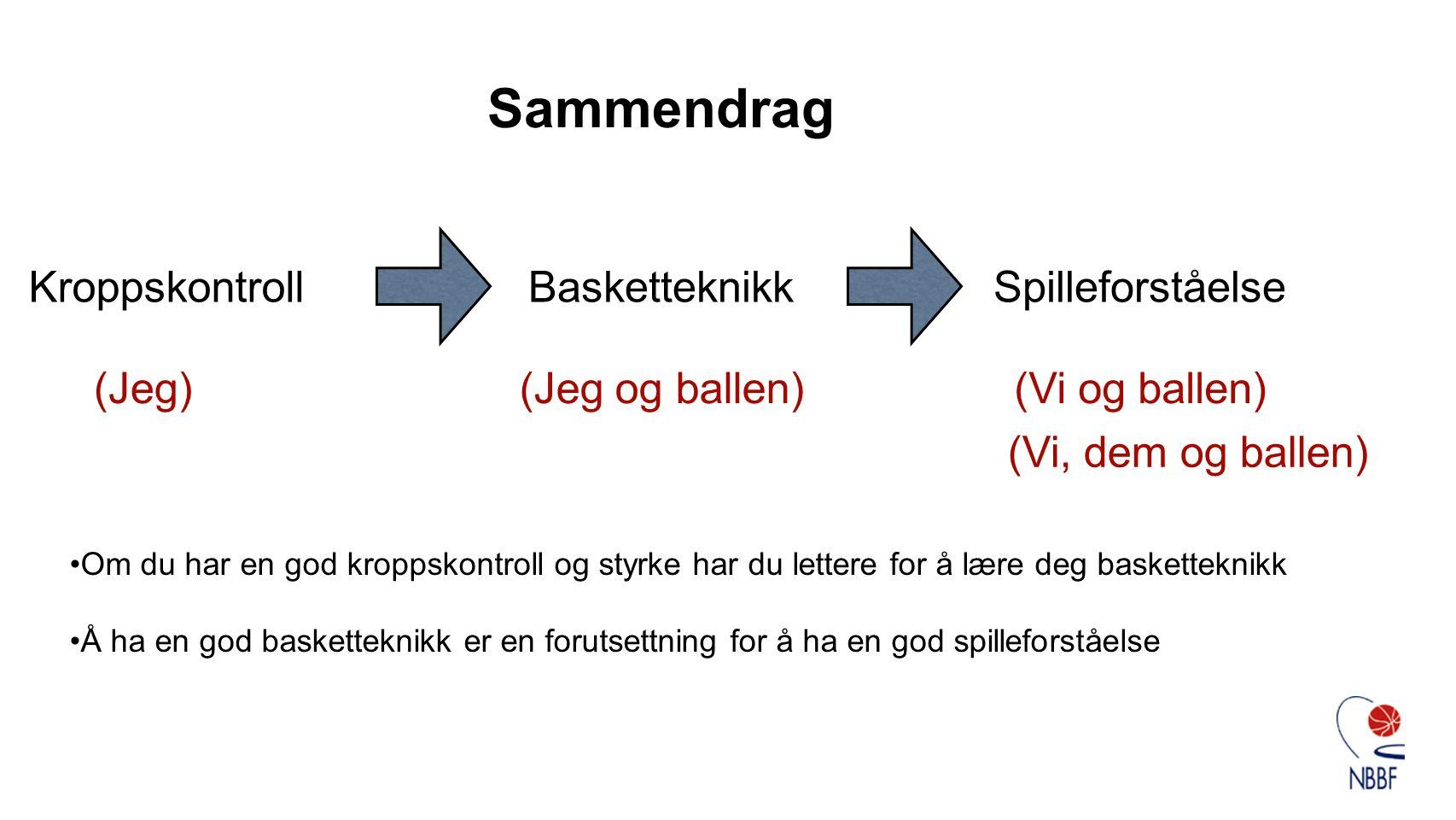 Sammendrag Kroppskontroll Basketteknikk Spilleforståelse (Jeg)