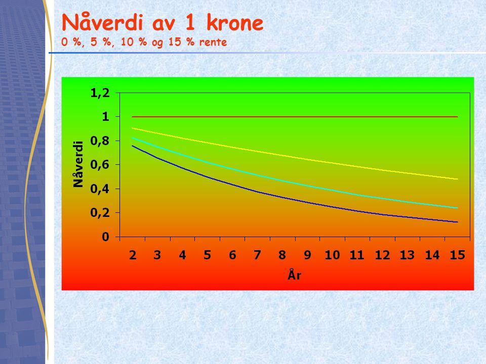 Nåverdi av 1 krone 0 %, 5 %, 10 % og 15 % rente
