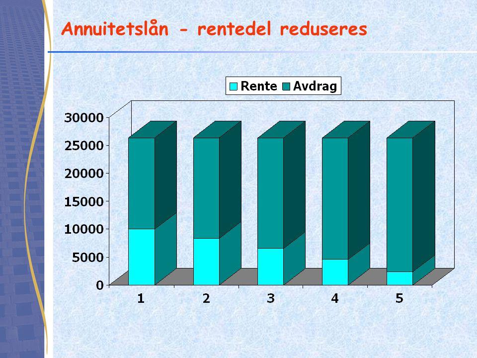 Annuitetslån - rentedel reduseres