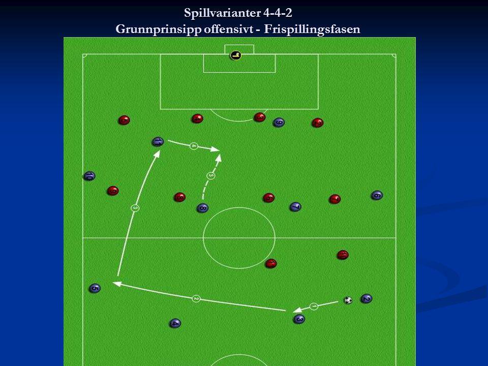 Spillvarianter 4-4-2 Grunnprinsipp offensivt - Frispillingsfasen
