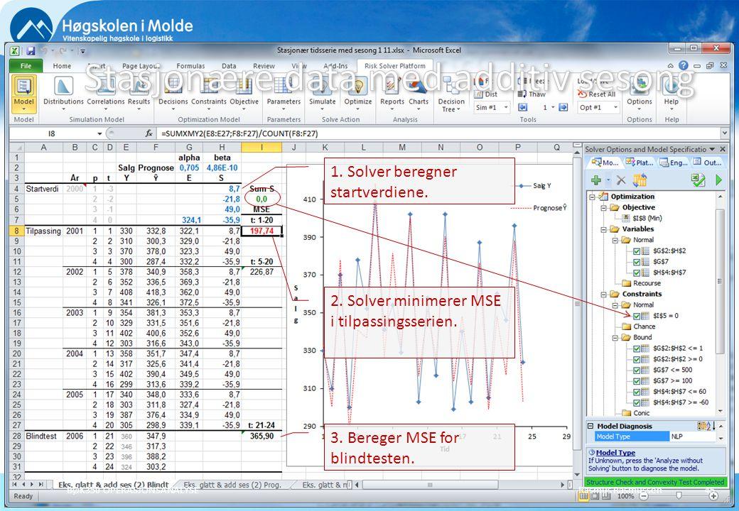 Stasjonære data med additiv sesong