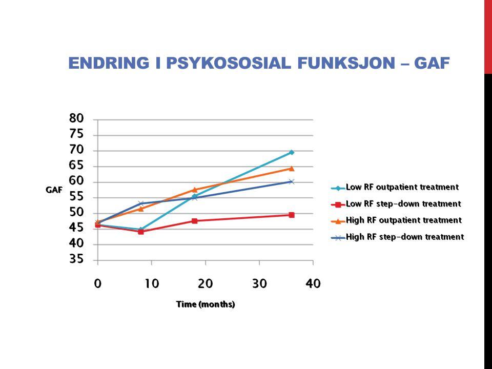 Endring i psykososial funksjon – GAF