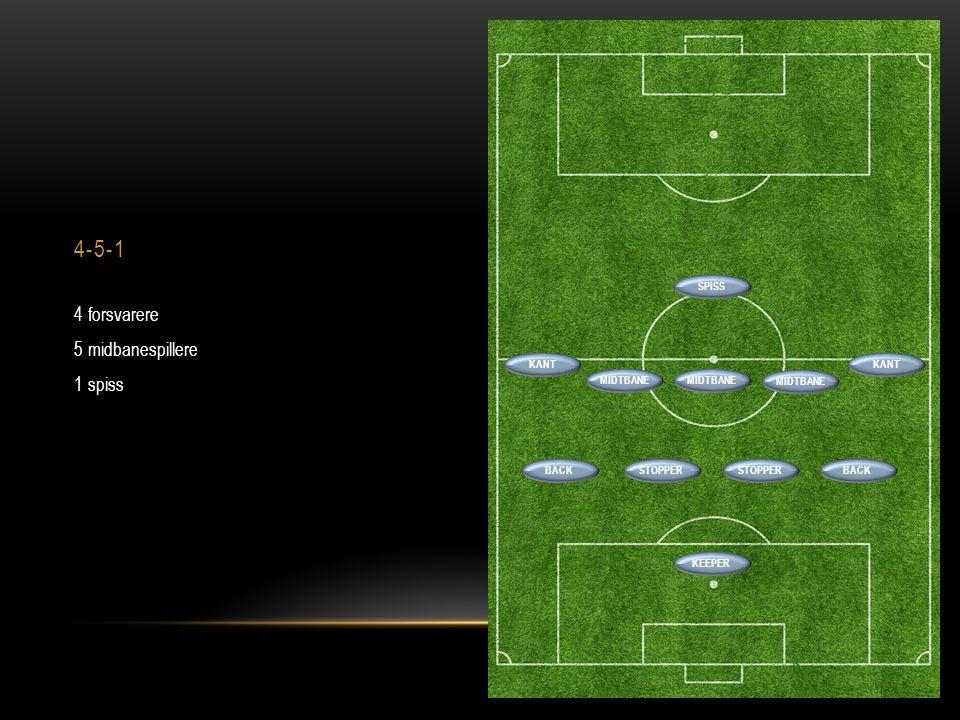 4-5-1 4 forsvarere 5 midbanespillere 1 spiss SPISS KANT KANT MIDTBANE