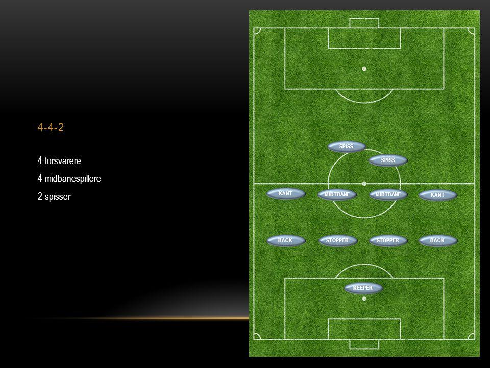 4-4-2 4 forsvarere 4 midbanespillere 2 spisser SPISS SPISS KANT