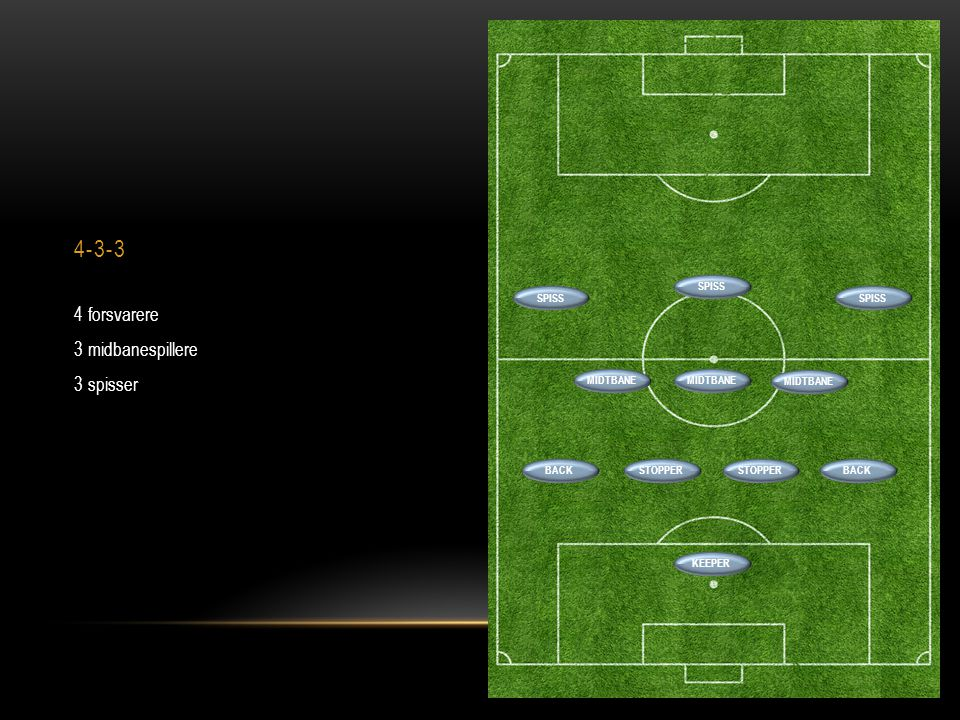 4-3-3 4 forsvarere 3 midbanespillere 3 spisser SPISS SPISS SPISS