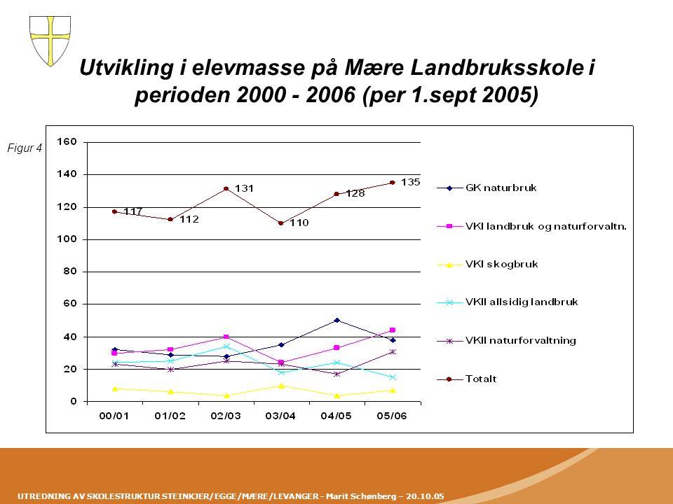 Utvikling i elevmasse på Mære Landbruksskole i perioden 2000 - 2006 (per 1.sept 2005)