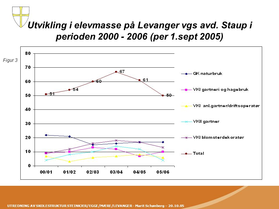 Utvikling i elevmasse på Levanger vgs avd