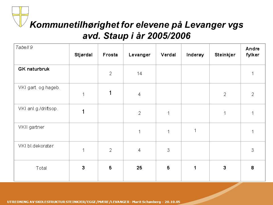 Kommunetilhørighet for elevene på Levanger vgs avd