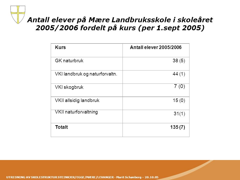 Antall elever på Mære Landbruksskole i skoleåret 2005/2006 fordelt på kurs (per 1.sept 2005)