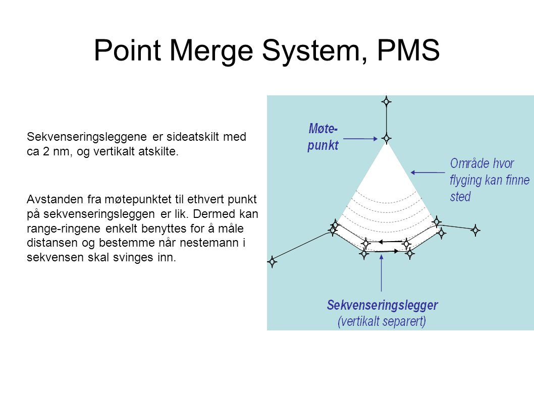 Point Merge System, PMS Sekvenseringsleggene er sideatskilt med ca 2 nm, og vertikalt atskilte.