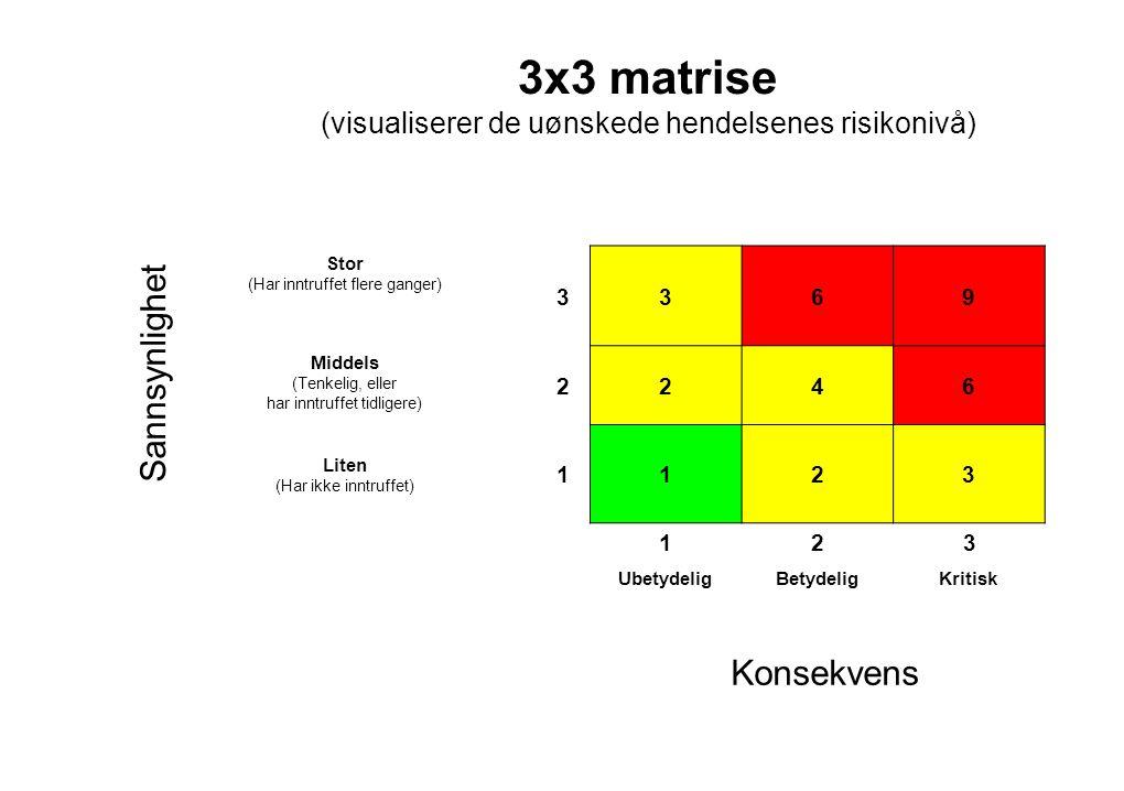 3x3 matrise (visualiserer de uønskede hendelsenes risikonivå)