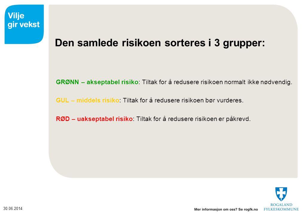 Den samlede risikoen sorteres i 3 grupper: