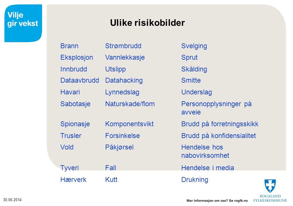 Ulike risikobilder Brann Strømbrudd Svelging Eksplosjon Vannlekkasje