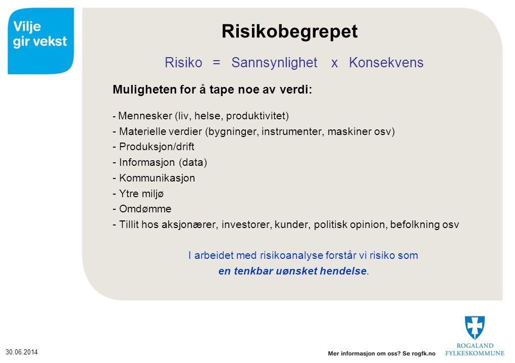 Risikobegrepet Risiko = Sannsynlighet x Konsekvens