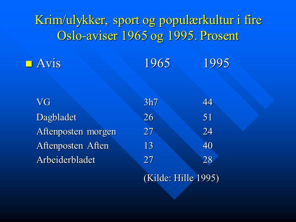 Krim/ulykker, sport og populærkultur i fire Oslo-aviser 1965 og 1995